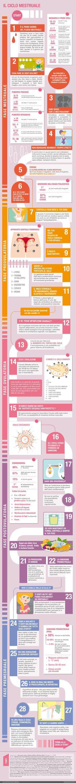 Il ciclo mestruale - Esseredonnaonline