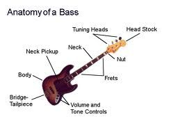Bass Guitar Lessons/Tips from Ultimate-Guitar
