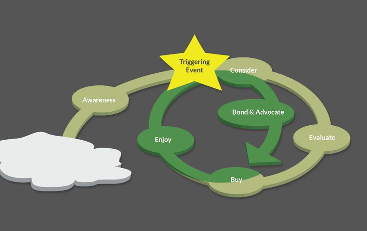 Using the Consumer Purchase Journey Model to increase sales