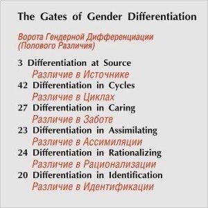 У нас есть 6 основных различий между мужчинами и женщинами — 6 ворот полового различия. Неважно активированы эти ворота или нет — они есть у всех.  Трое из этих ворот находятся в Сакрале (что и понятно, так как именно этот центр отвечает за продолжение жизни, за воспроизведение), одни — в Аджне (что интересно, так как говорит нам о том, что часть наших различий лежит в плоскости Ума), двое — в Горле  (объяснение, выражение, проявление различий).