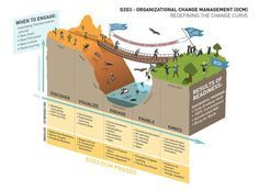 Amazing infographic: Understanding the Different Layers of Change Management - Change!