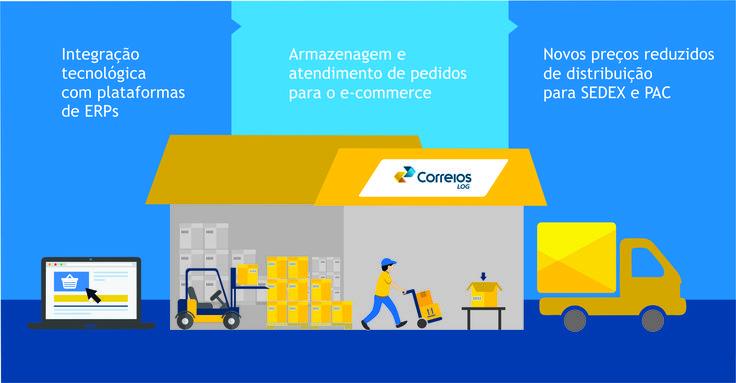 Correios e Bling concluem integração para novo serviço de logística voltado para o comércio eletrônico confira mais em http://www.publicidadecampinas.com.br/correios-e-bling-concluem-integracao-para-novo-servico-de-logistica-voltado-para-o-comercio-eletronico/.  Os Correios e o ERP Bling concluíram a integração tecnológica entre os dois sistemas, para automatização da nova solução de logística integrada (e-fulfillment) voltada para o comércio eletrônic