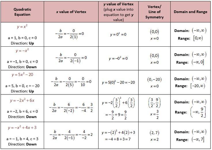 26 Best Quadratic Formula Images On Pinterest Teaching Ideas