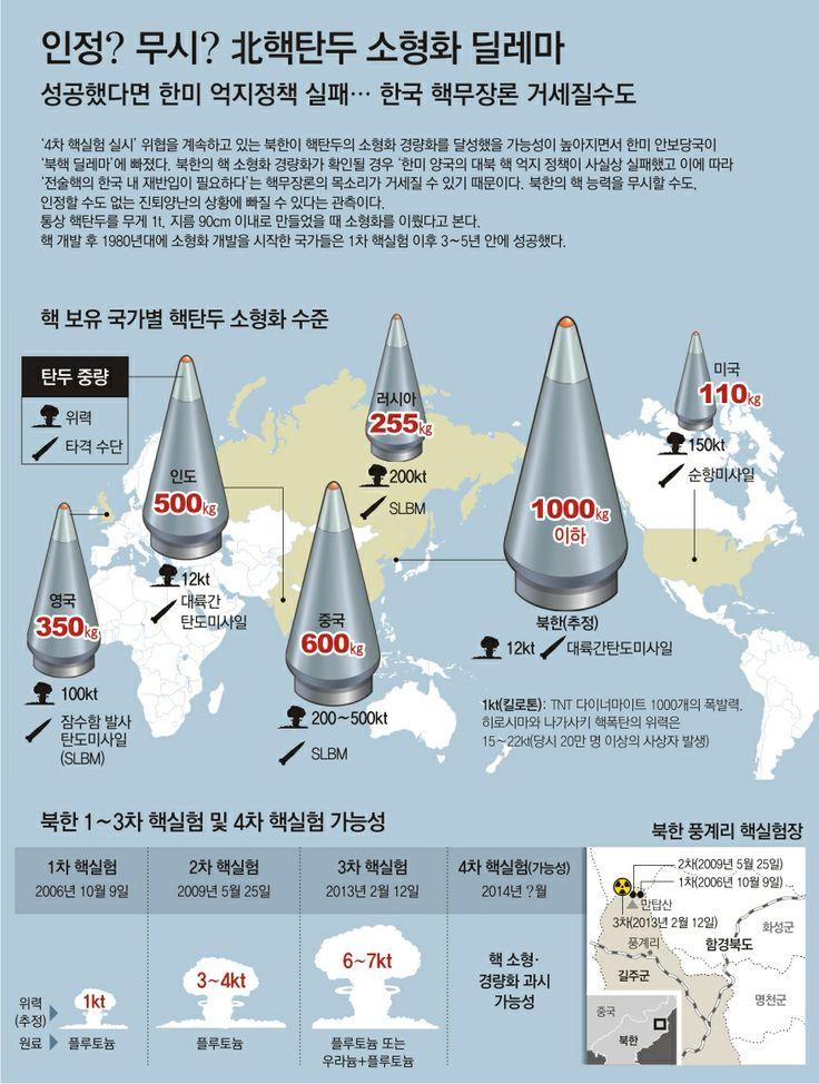 인정과 무시 사이… '北 소형 핵탄두' 딜레마