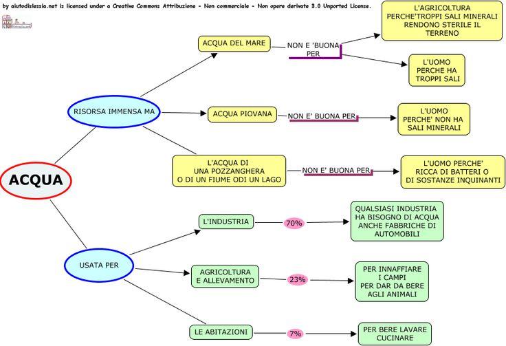 Acqua Sc. Primaria | AiutoDislessia.net