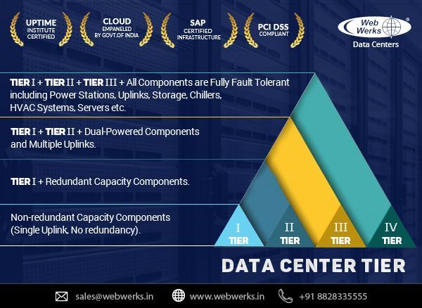 Web Werks Data Centers Tiers An Efficient Way To Describe The