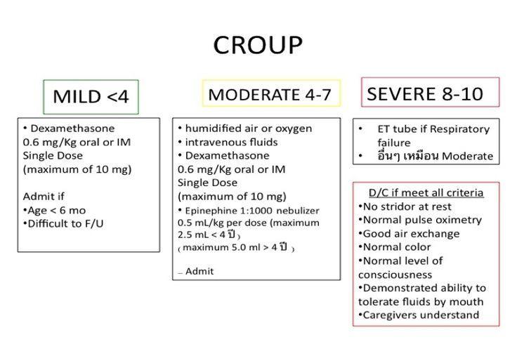 My son had Croup & it's awful Pediatric nursing tips | Pediatric Respiratory Emergency