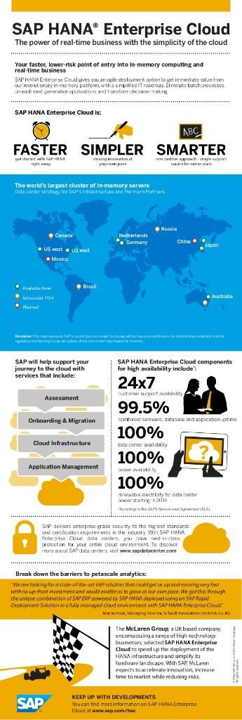 Simplify your IT landscape with SAP HANA Enterprise Cloud