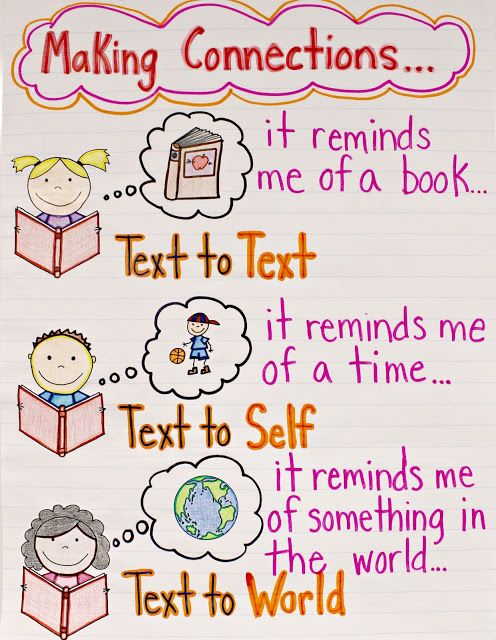 Reading Strategies anchor chart for making connections.  Text to text; text to world; text to self