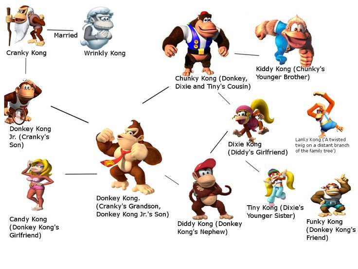 18 Best images about donkey kong on Pinterest | Behance ...