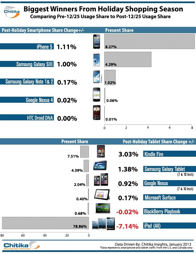 iPhone 5, Galaxy S III, Kindle Fire And Galaxy Tablets The Big Winners in Mobile Traffic Share Growth This Holiday