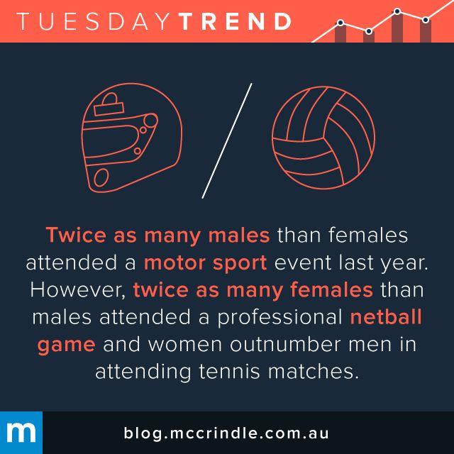 #TuesdayTrend #MotorSport #Netball #Tennis #Women #Men #Sport #Events