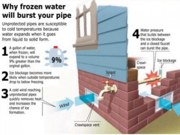 17 best Water Damage images on Pinterest | Water damage, Plumbing ...