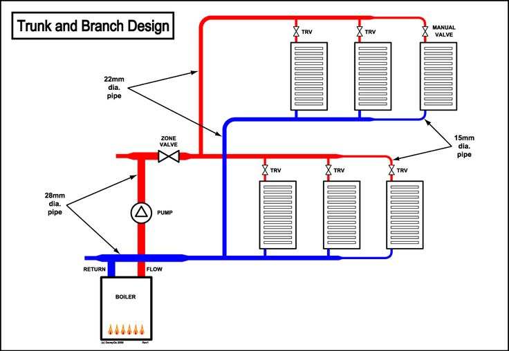 Multi Fuel Stove Multi Fuel Stove With Back Boiler Plumbing Diagram