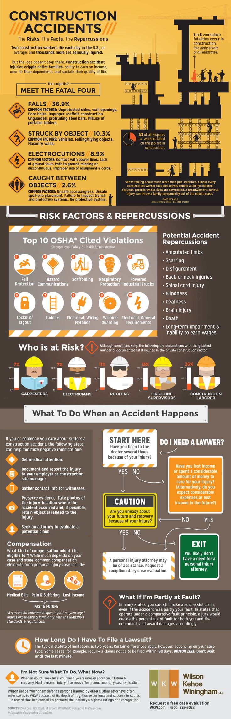 Construction Accidents: The Risks, the Facts, the Repercussions – An Infographic from Wilson Kehoe Winingham