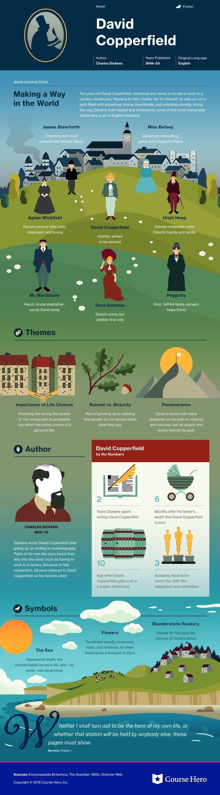 David Copperfield infographic | Course Hero