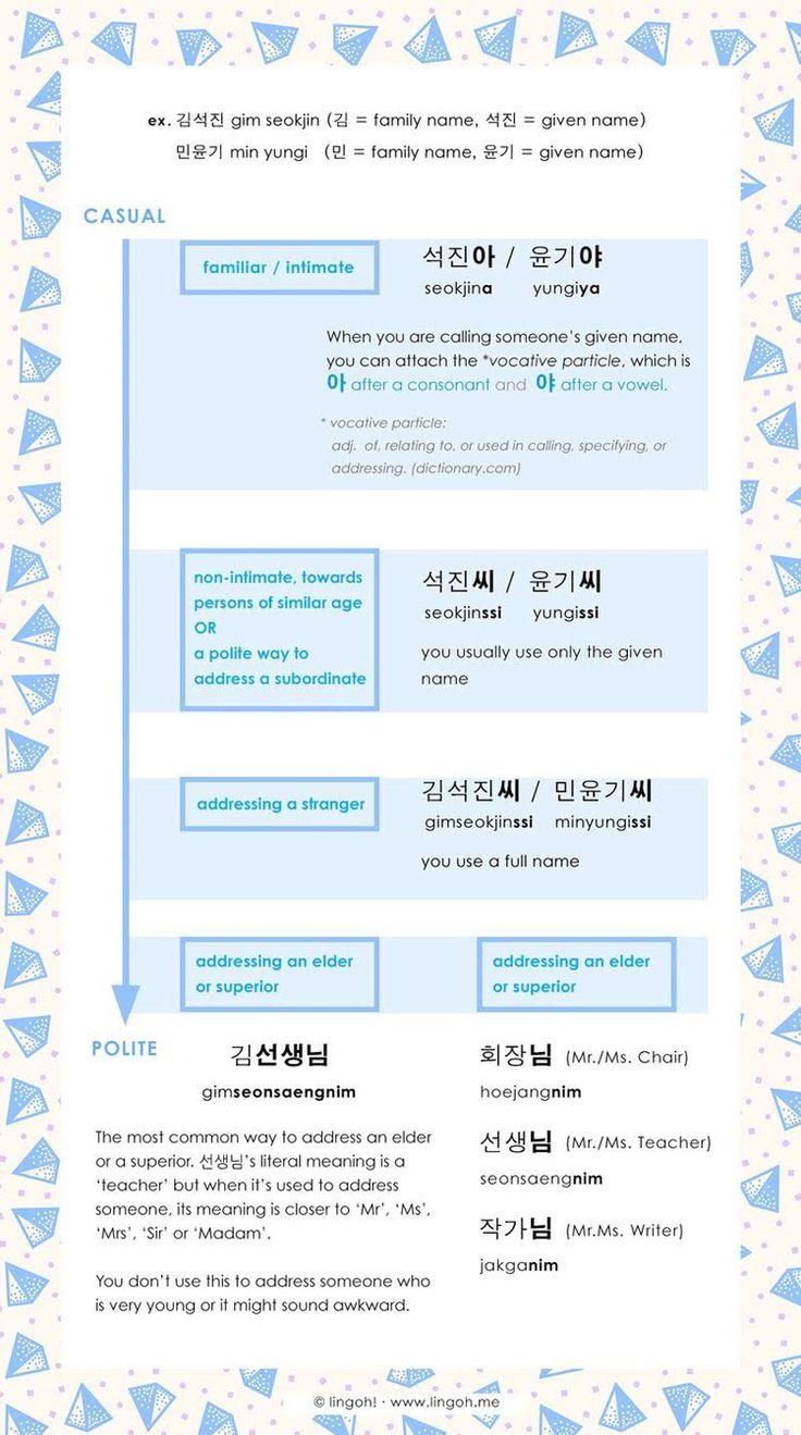 Pin by Reg Ivo on Korean Language  Korean words learning, Korean