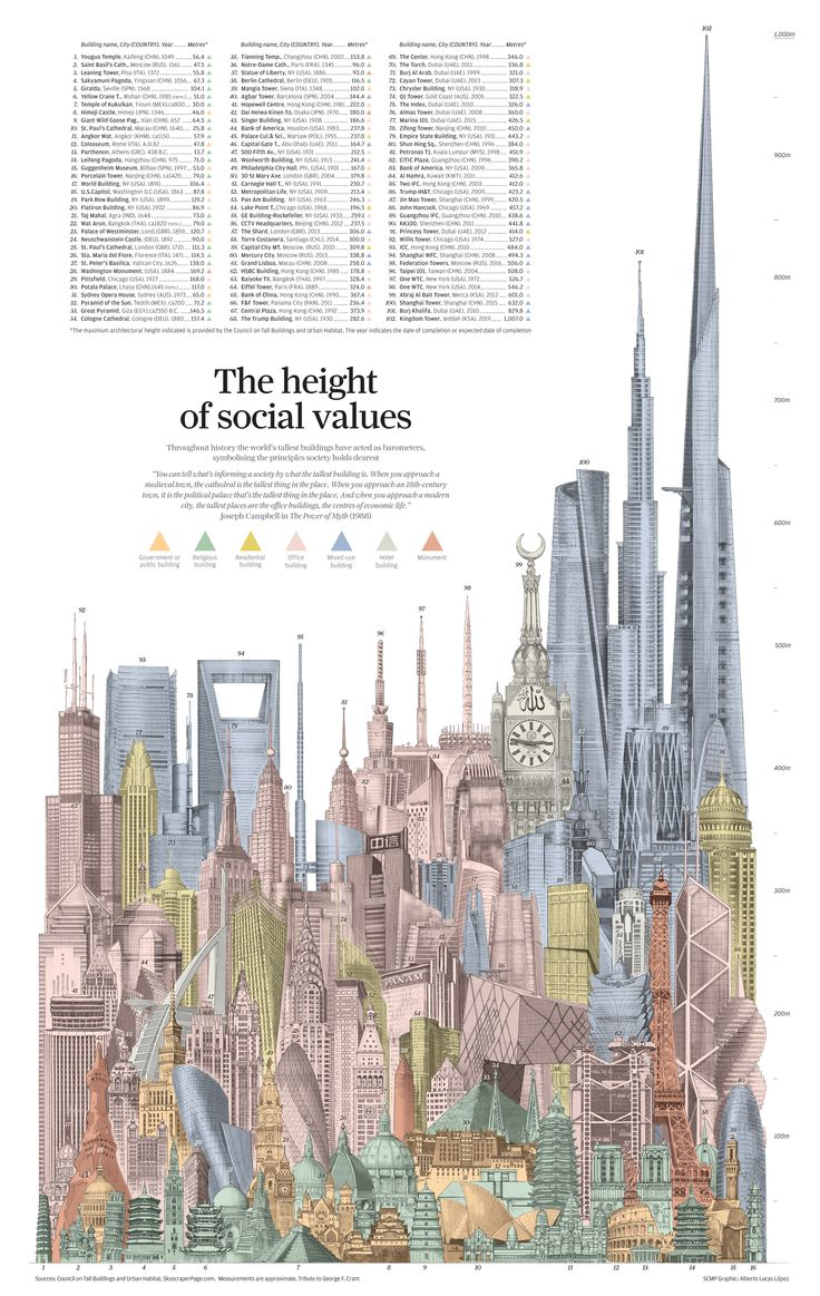 Making of The Height of Social Values, by Alberto Lucas López | Visualoop