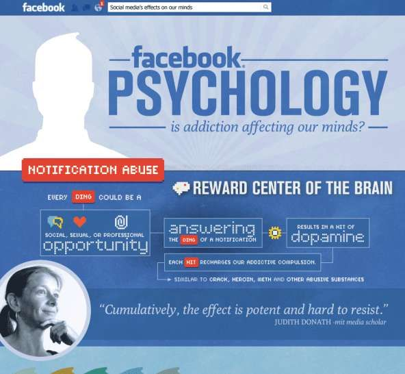 Is Our Addiction to Facebook Effecting Our Psychology? #facebook #socialmedia trendhunter.com
