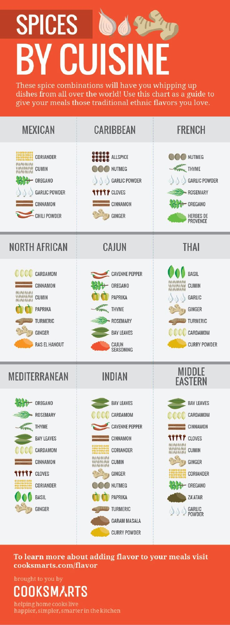 Figure out which types of spices go in which types of cuisine from around the…