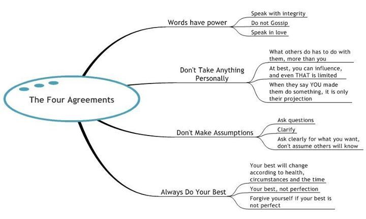 Diagram of The Four Agreements  Image Source: Wind Beneath My Wings Foundation  Four Agreements Summary: http://www.humanpotentialunlimited.com/Summary-content.html