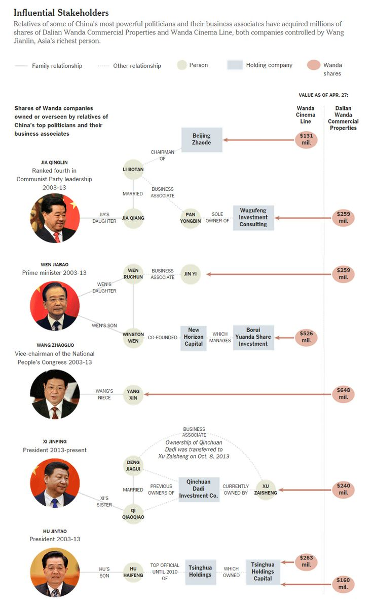 Wang Jianlin, a Billionaire at the Intersection of Business and Power in China