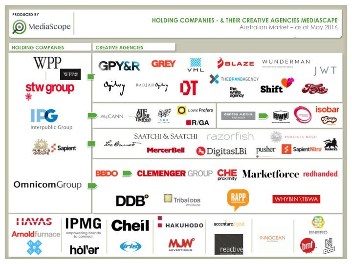 Holding Companies & their Creative Agencies MediaScape