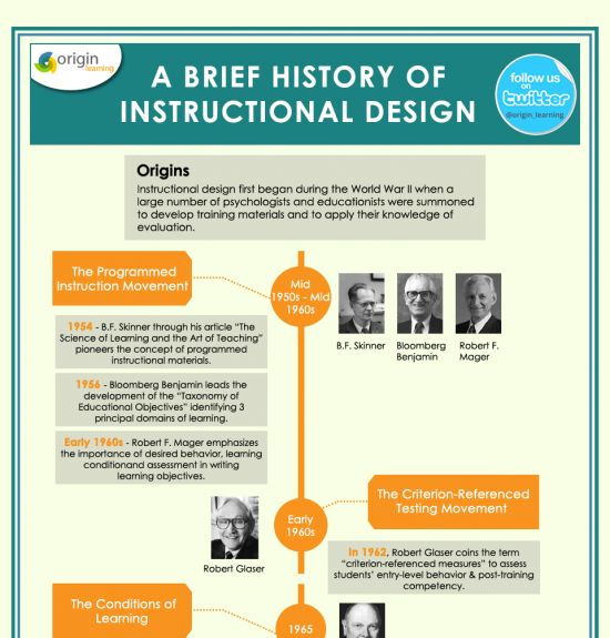A Brief History of Instructional Design Infographic