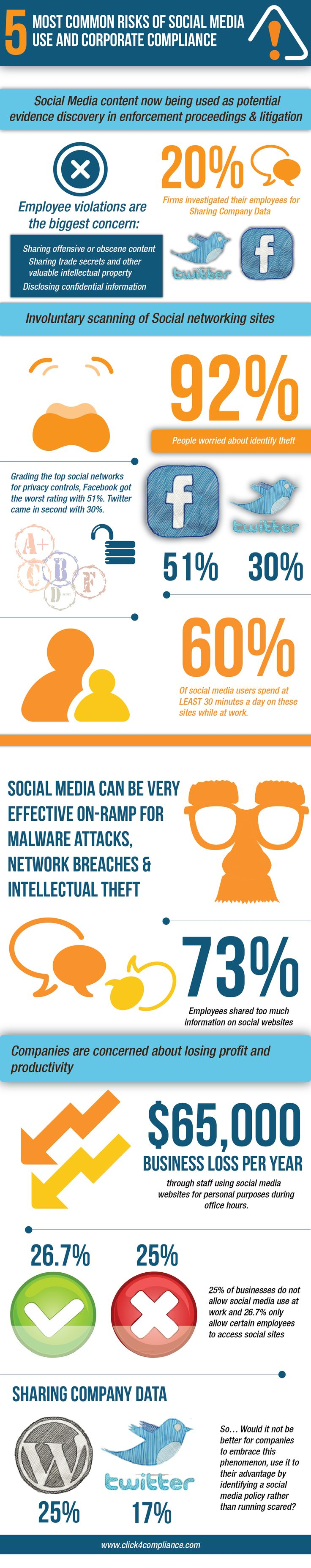 5 Most Common Risks of Social Media Use and Corporate Compliance[INFOGRAPHIC]