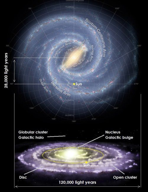 Diagram Of The Milky Way From The Top And Side Showing The Disc Is About 120 000 Light Years In Diameter The Sun Is About 28 0 Galaxies Light Year Space Time