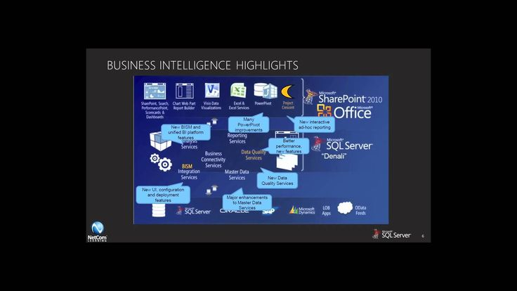 SQL Server 2012 Training: Business Intelligence