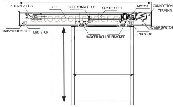 Installation for the automatic sliding door, electric sliding door operator, mechanism