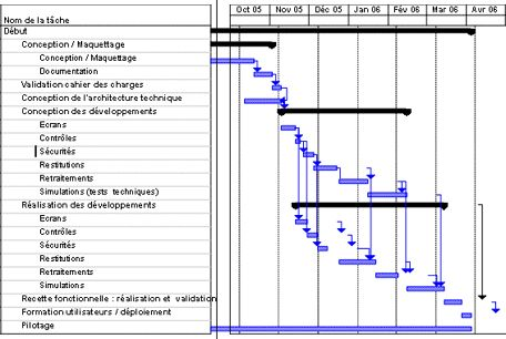 ***** TECHNIQUES DE PLANIFICATION: GANTT, PERT, réseau des antécédants   ** GANTT : planning à barres La technique PERT : méthode des potentiels étape et planning des tâches...