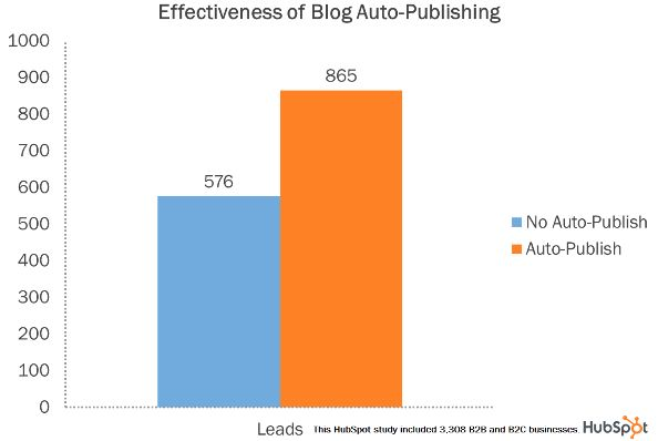Ripubblicare i post del #blog sui #social funziona!