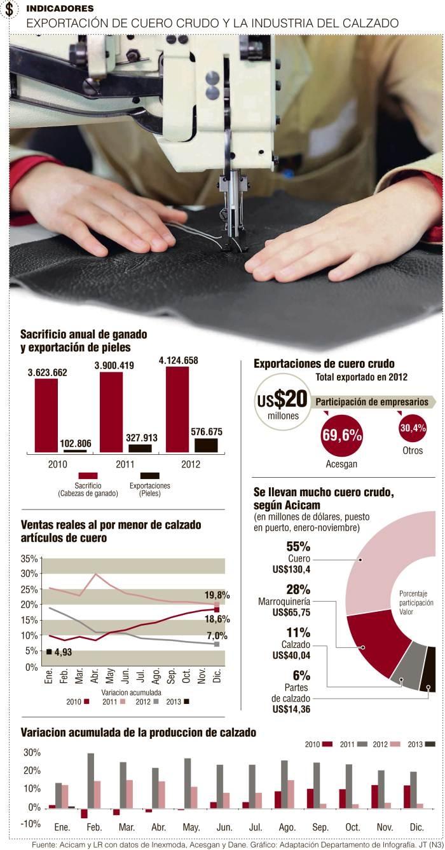 Exportación de #Cuero Crudo y la Industria del Calzado