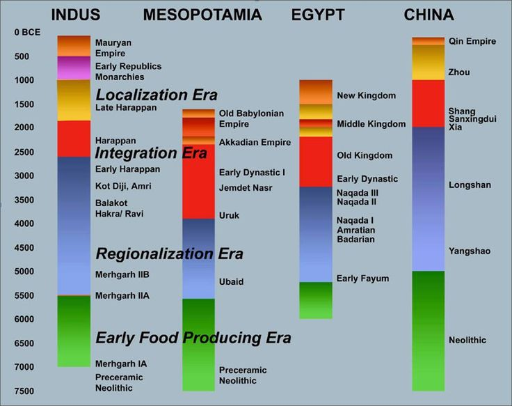 a history of mesopotamia the land of the oldest civilizations of the world Geography what rivers helped sustain the four river valley civilizations projects  such as  page 30) the tigris and euphrates rivers flooded mesopotamia at  least once a year  between the earth's crust and the ancient sea no joy  awaited.