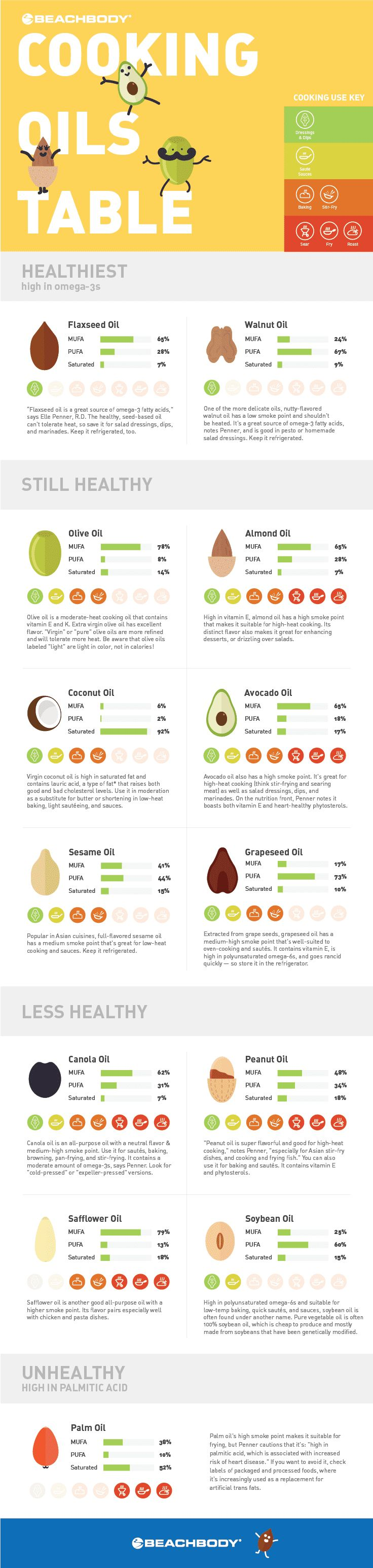 Is your head spinning with all the different oils out there and trying to keep everything straight on what's healthy and what isn't??    Is it coconut oil ??  olive oil ??  peanut oil ??  Help!!!  Here's a simple guide to use to help you out :)