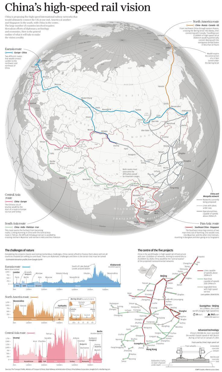 Infographie : Vision du Futur en Chine pour le Train à Haute Vitesse – Infographic: China's High-Speed Rail Vision _ #Maps #Cartes #Train #TGV