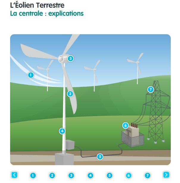 """""""J'apprends l'énergie"""" - ENGIE - schéma centrale éolienne"""