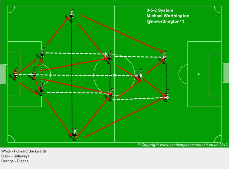 3 5 2 System FuГџball