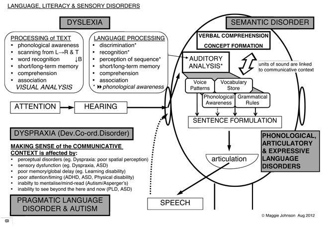 94 best sensory fine motor skills images on pinterest for Sensory motor integration disorder