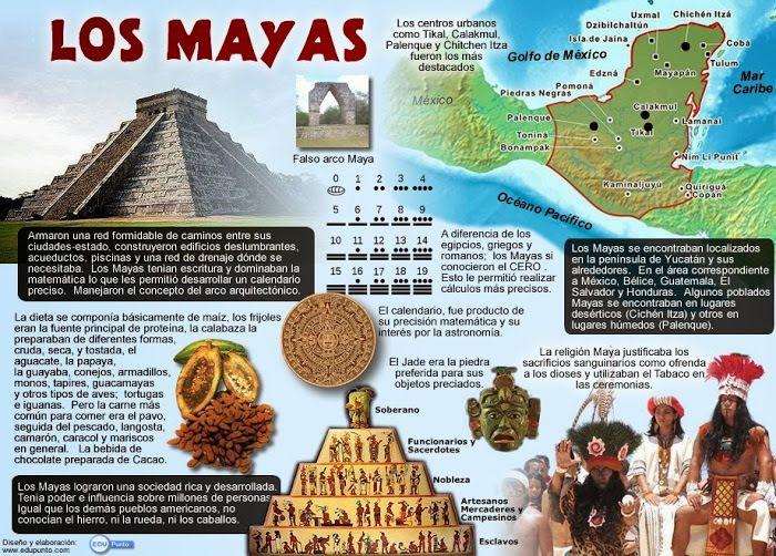 Voici des infographies sur les civilisations précolombiennes. Je vous laisse les découvrir!