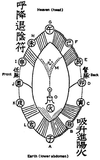 24 best meditation chi nei gong dan tian exercises  images on pinterest