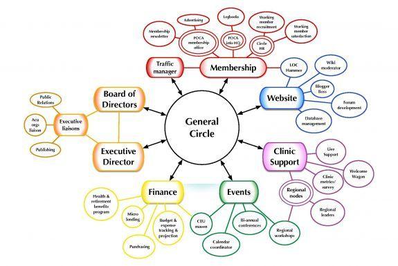 Sociocracy circles
