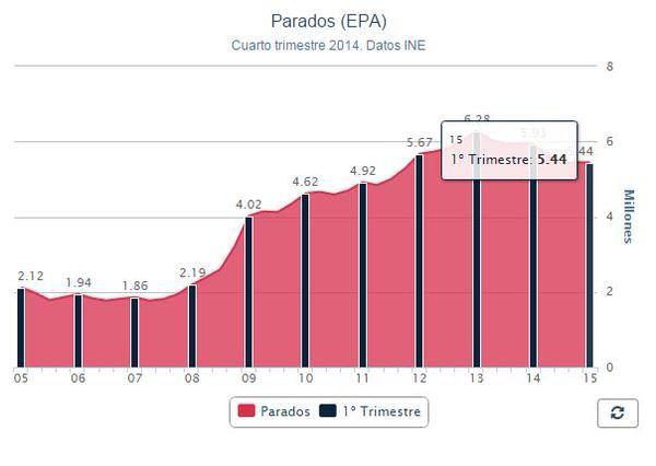 Evolución del paro en España según la Encuesta de Población Activa.