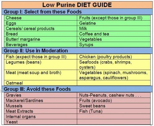 gout diet - low in purine                                                                                                                                                                                 More