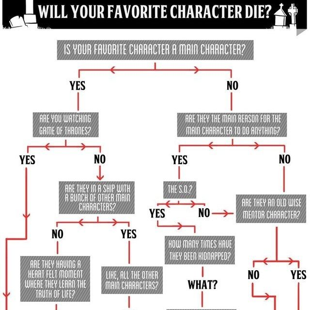 A Flowchart That Helps Determine Whether Your Favorite Movie Or Television Show Character Will Die