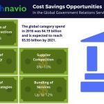 Cost Saving Opportunities for the Global Government Relations Services Market: Technavio