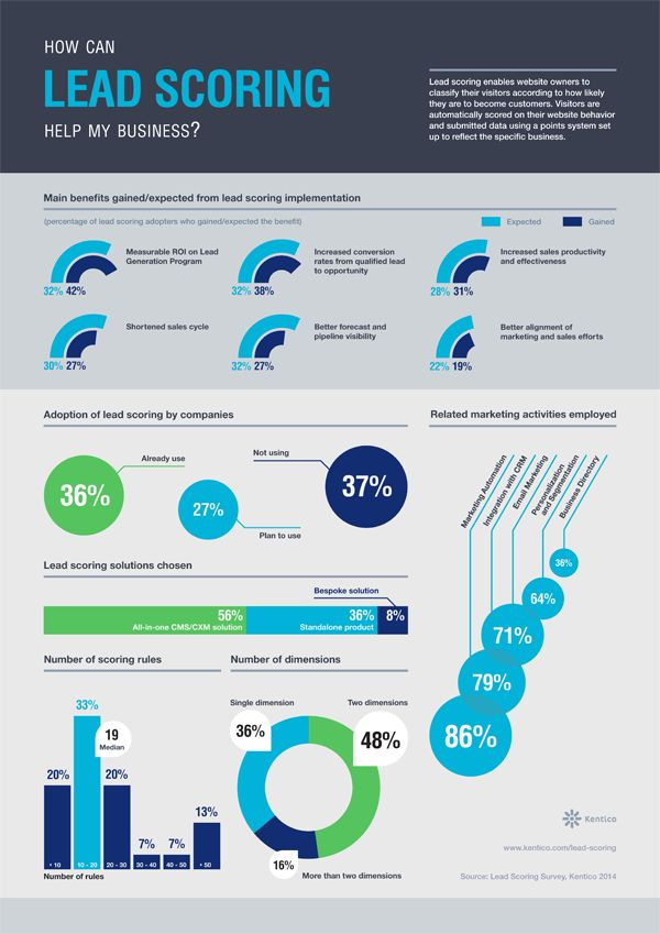 What's the REAL VALUE of Lead Scoring for Your Business [infographics by Kentico]   http://devnet.kentico.com/Blogs/Petr-Passinger/January-2014/What%E2%80%99s-the-REAL-VALUE-of-Lead-Scoring-for-Your-Bus.aspx?utm_source=pinterest&utm_medium=social&utm_campaign=pinterest