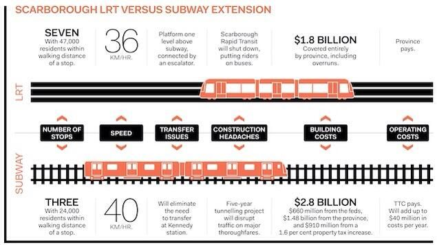 Two. Billion. Taxpayer. Dollars. Needlessly. Being. Spent. For. A. Political. Subway. Prop.  http://www.theglobeandmail.com/news/toronto/former-aide-to-karen-stintz-backs-lrt-plan/article19486864/… pic.twitter.com/Ie4kW5apNR